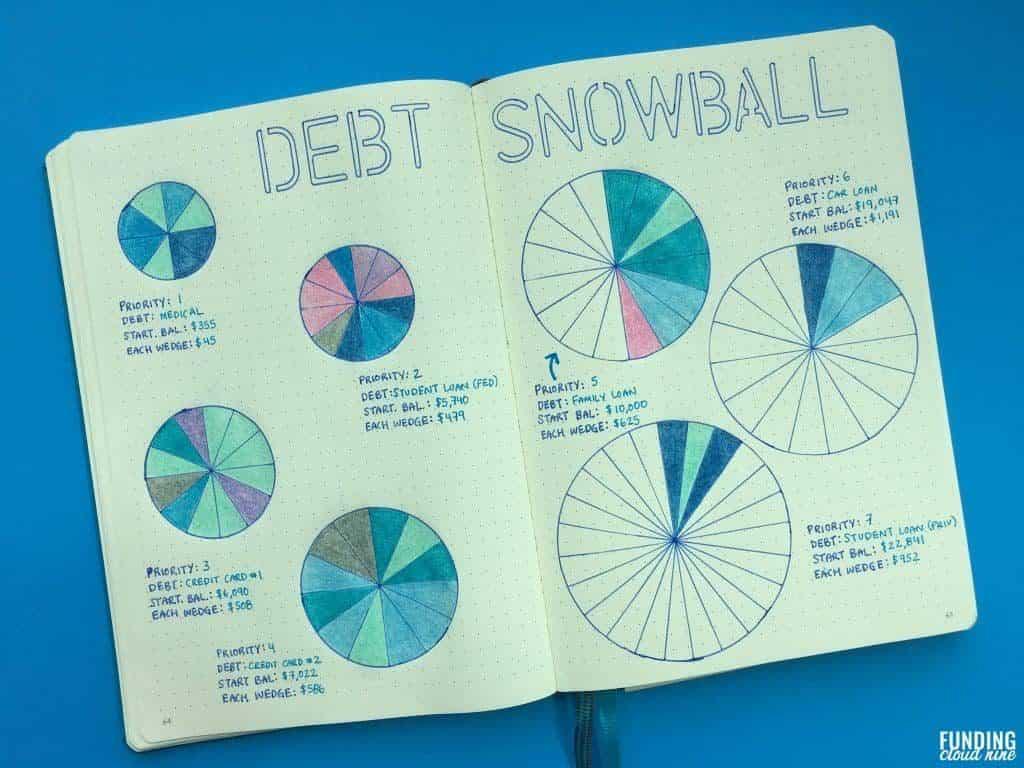 Funding Cloud Nine - Debt Snowball Bullet Journal Ideas